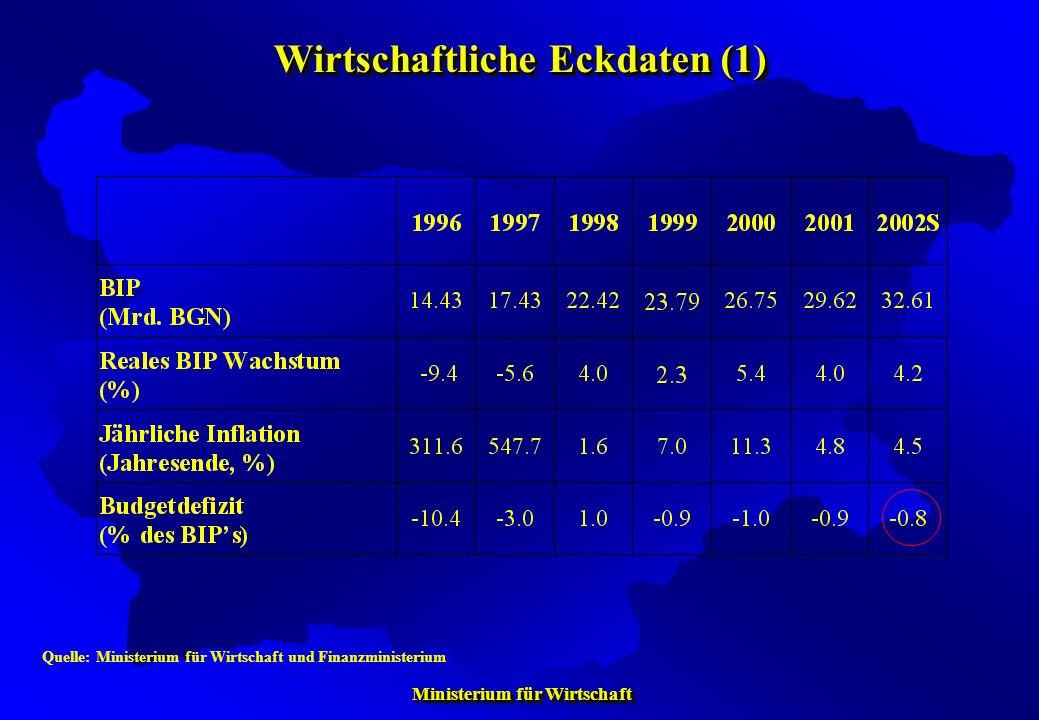 Ministerium für Wirtschaft Ministerium für Wirtschaft Wirtschaftliche Eckdaten (1) Quelle: Ministerium für Wirtschaft und Finanzministerium