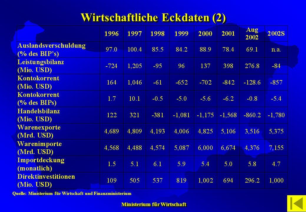 Ministerium für Wirtschaft Ministerium für Wirtschaft Wirtschaftliche Eckdaten (2) Quelle: Ministerium für Wirtschaft und Finanzministerium