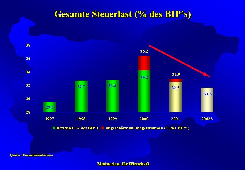 Ministerium für Wirtschaft Ministerium für Wirtschaft Quelle: Finanzministerium Gesamte Steuerlast (% des BIPs)