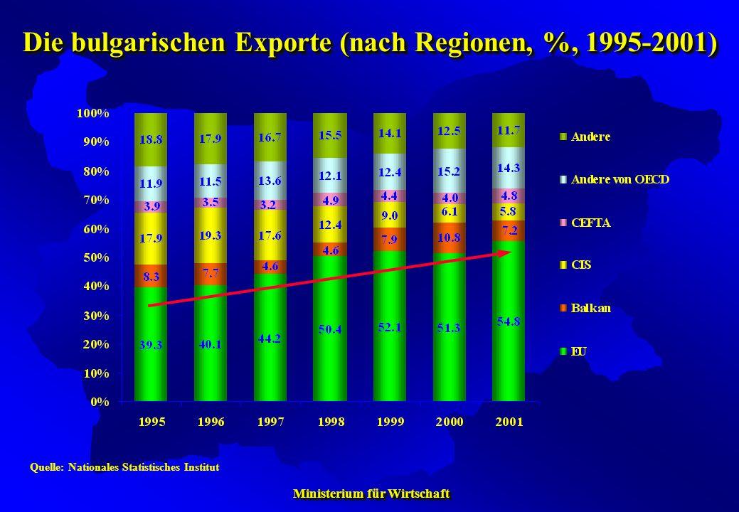 Ministerium für Wirtschaft Ministerium für Wirtschaft Quelle: Nationales Statistisches Institut Die bulgarischen Exporte (nach Regionen, %, 1995-2001)