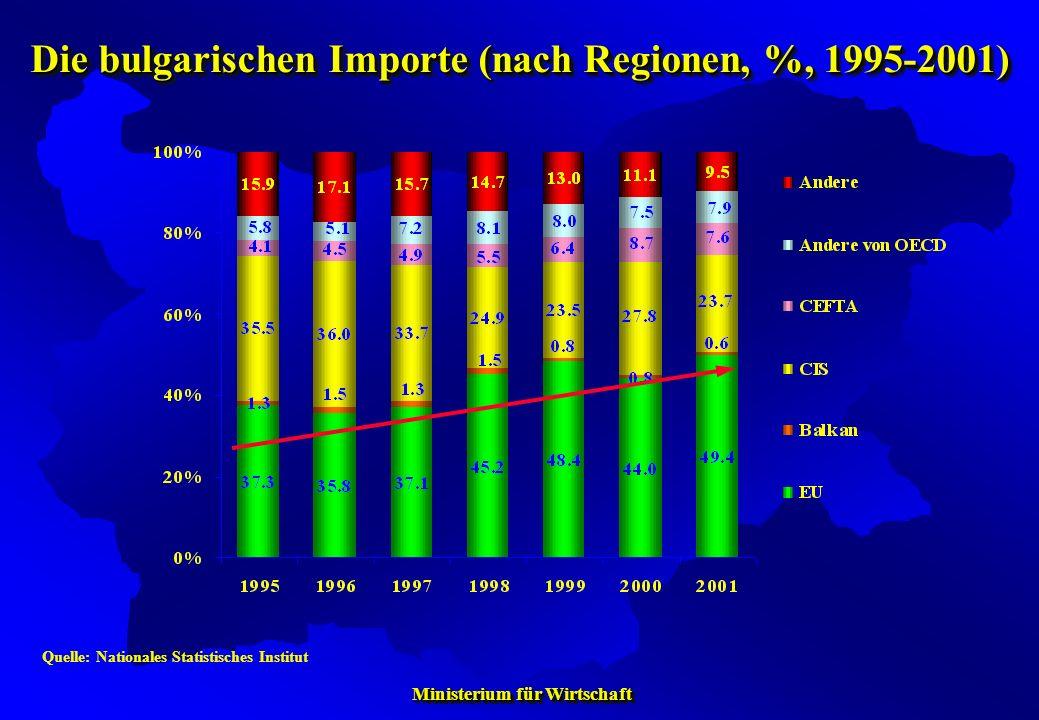 Ministerium für Wirtschaft Ministerium für Wirtschaft Quelle: Nationales Statistisches Institut Die bulgarischen Importe (nach Regionen, %, 1995-2001)