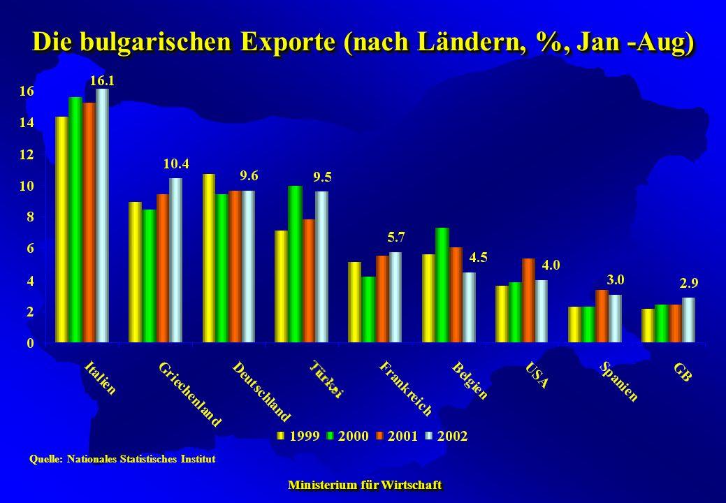 Ministerium für Wirtschaft Ministerium für Wirtschaft Quelle: Nationales Statistisches Institut Die bulgarischen Exporte (nach Ländern, %, Jan -Aug)