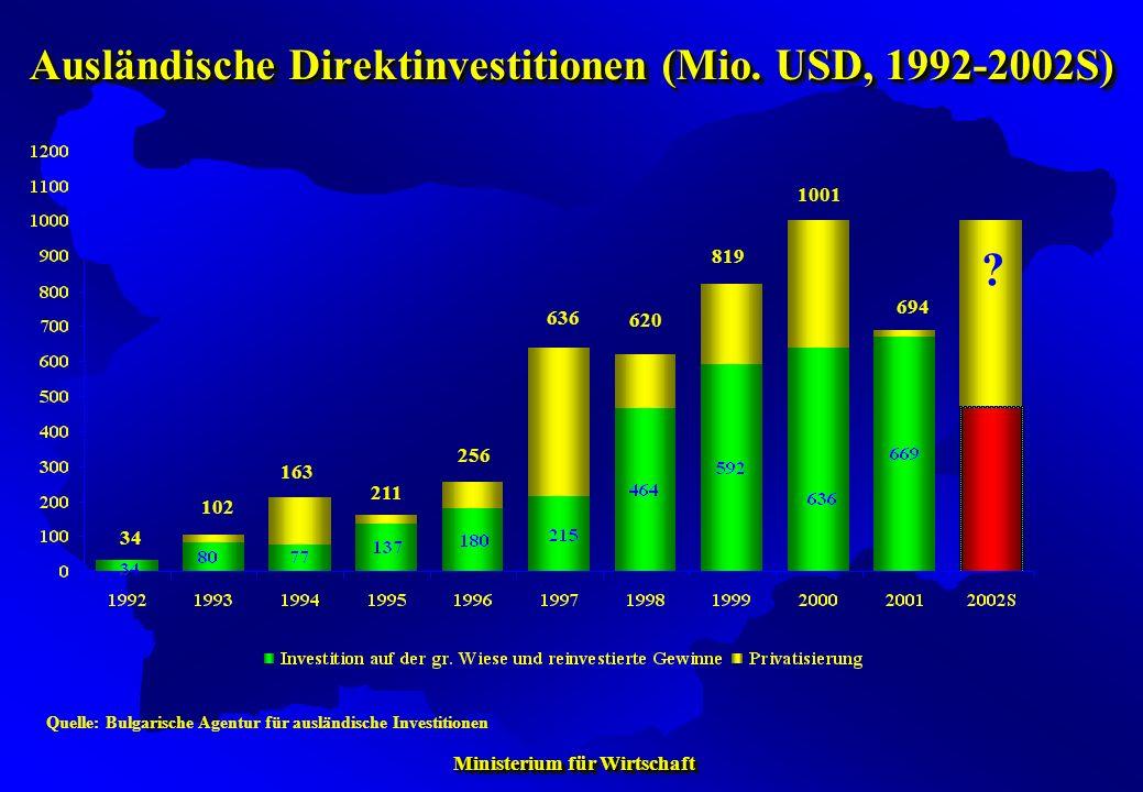 Ministerium für Wirtschaft Ministerium für Wirtschaft Quelle: Bulgarische Agentur für ausländische Investitionen 34 102 211 163 256 636 620 819 1001 ?