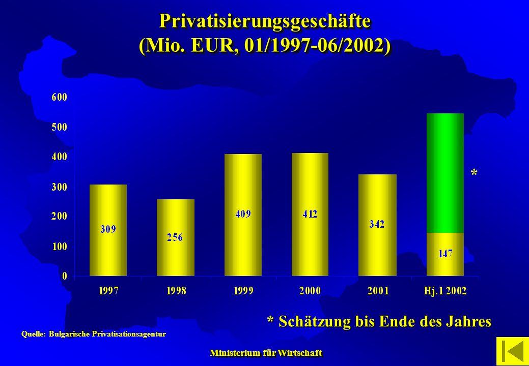 Ministerium für Wirtschaft Ministerium für Wirtschaft Quelle: Bulgarische Privatisationsagentur * Schätzung bis Ende des Jahres * Privatisierungsgesch
