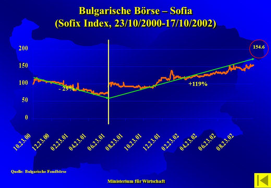 Ministerium für Wirtschaft Ministerium für Wirtschaft Quelle: Bulgarische Fondbörse - 29% +119% 154.6 Bulgarische Börse – Sofia (Sofix Index, 23/10/20