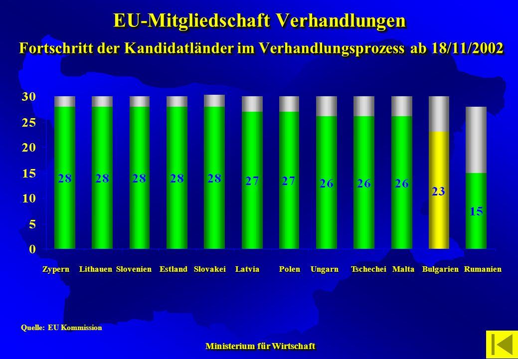 Ministerium für Wirtschaft Ministerium für Wirtschaft Quelle: EU KommissionZypernLithauenSlovenienEstlandLatviaPolenUngarnTschecheiMaltaBulgarienRuman