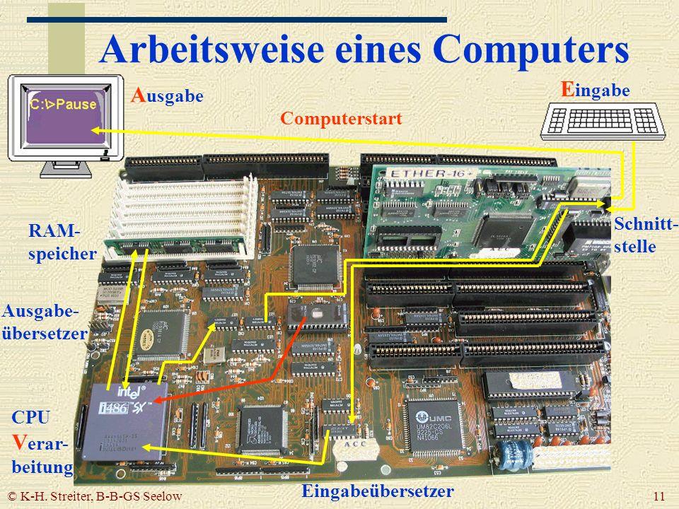 © K-H. Streiter, B-B-GS Seelow 11 Arbeitsweise eines Computers Eingabeübersetzer CPU V erar- beitung Computerstart RAM- speicher Ausgabe- übersetzer S
