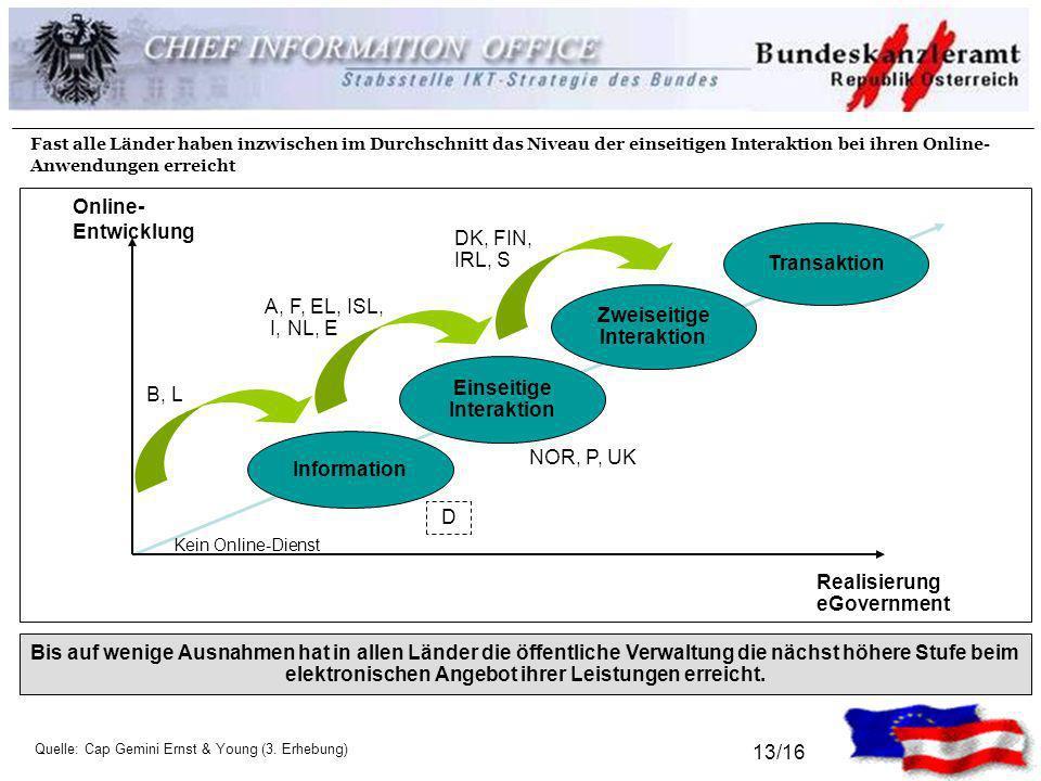 13/16 Information Einseitige Interaktion Zweiseitige Interaktion Transaktion Online- Entwicklung Realisierung eGovernment DK, FIN, IRL, S A, F, EL, IS