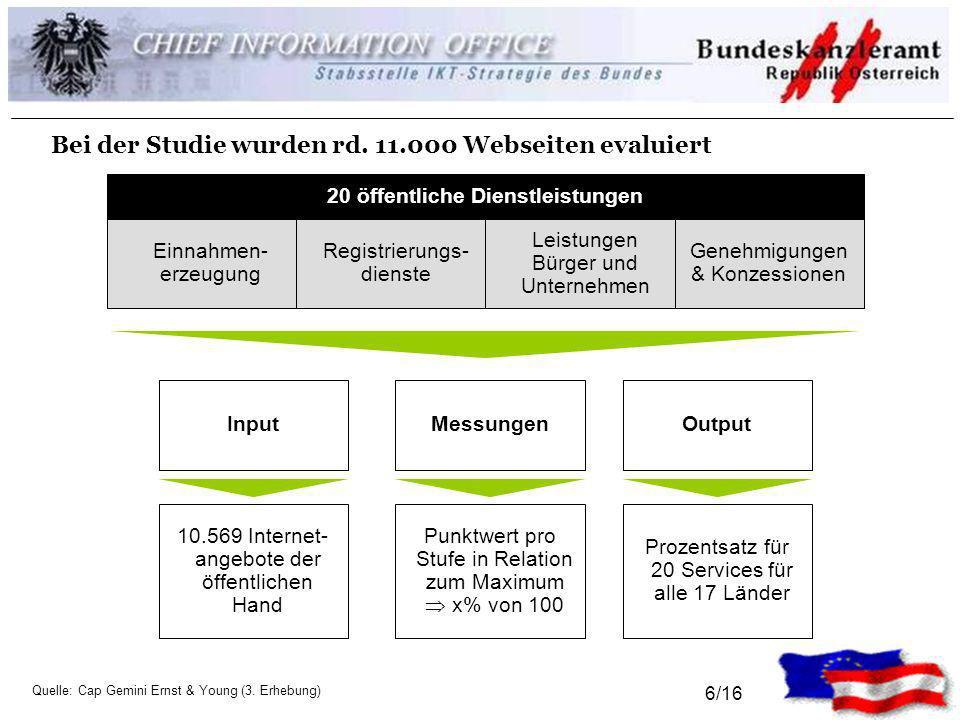 6/16 Bei der Studie wurden rd. 11.000 Webseiten evaluiert 20 öffentliche Dienstleistungen Einnahmen- erzeugung Registrierungs- dienste Leistungen Bürg