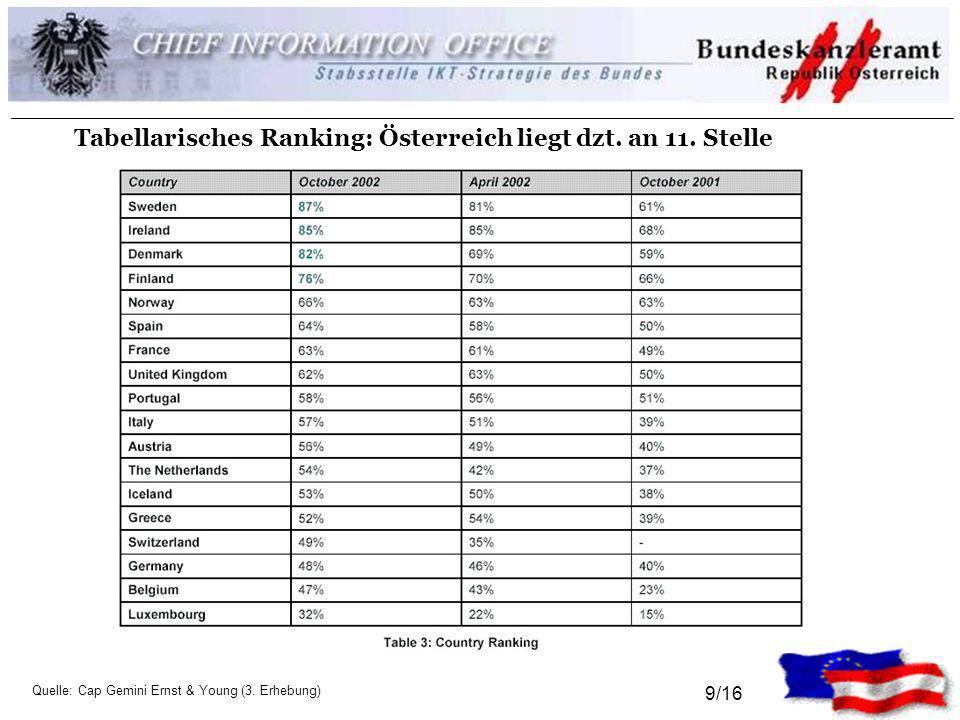 9/16 Tabellarisches Ranking: Österreich liegt dzt. an 11. Stelle Quelle: Cap Gemini Ernst & Young (3. Erhebung)
