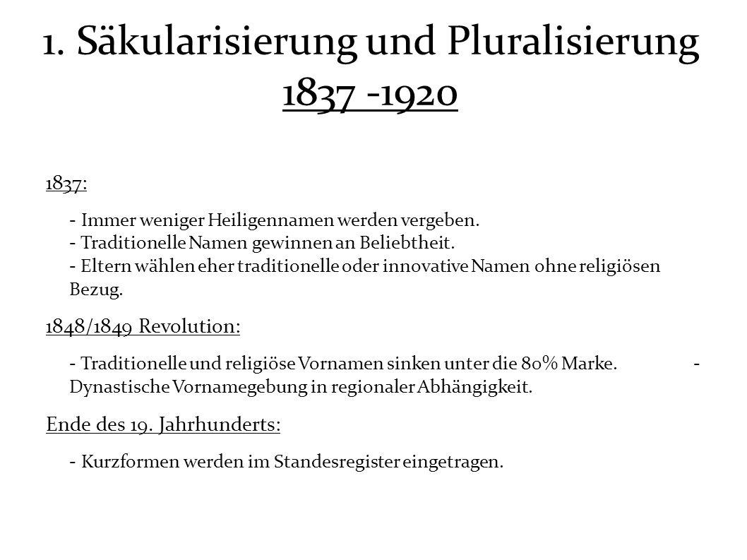 1. Säkularisierung und Pluralisierung 1837 -1920 1837: - Immer weniger Heiligennamen werden vergeben. - Traditionelle Namen gewinnen an Beliebtheit. -