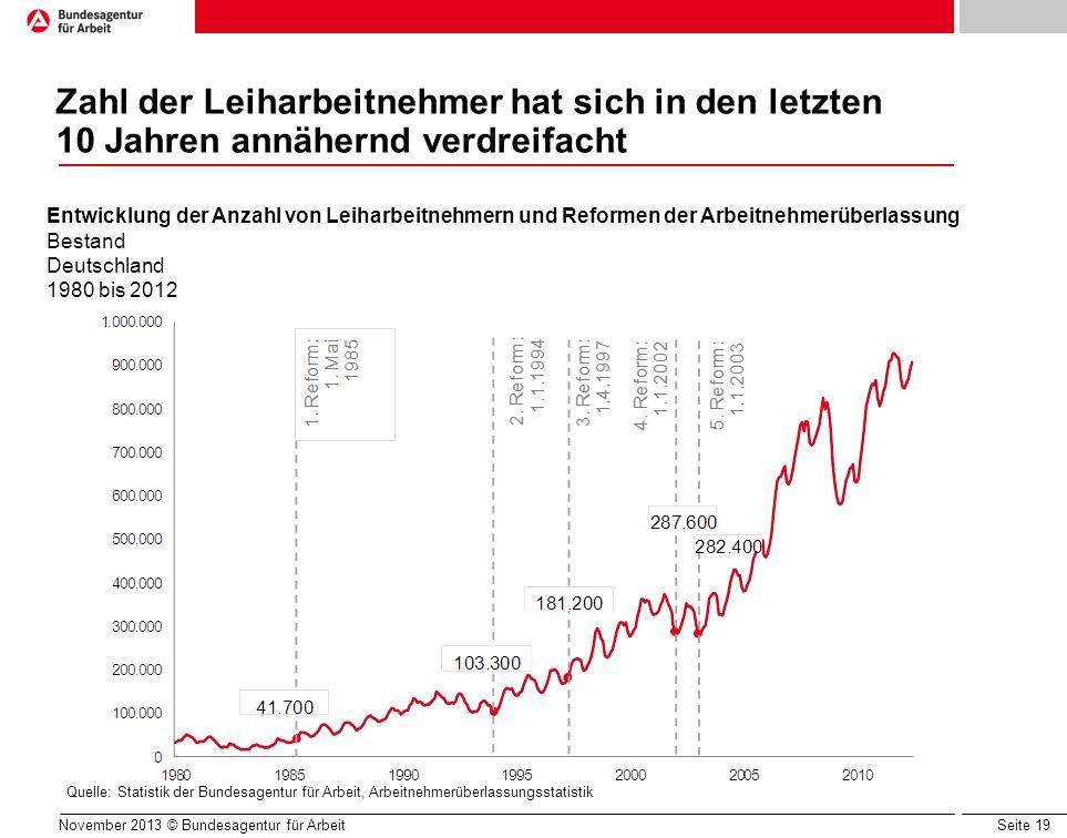 Seite 19 Zahl der Leiharbeitnehmer hat sich in den letzten 10 Jahren annähernd verdreifacht Quelle: Statistik der Bundesagentur für Arbeit, Arbeitnehm