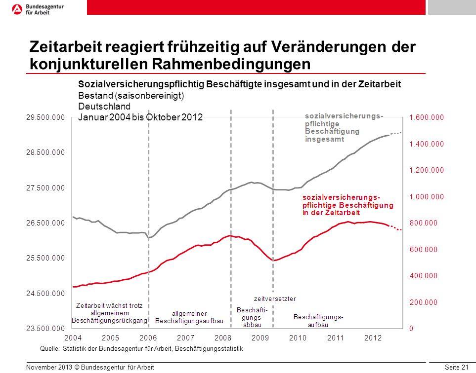 Seite 21 Zeitarbeit reagiert frühzeitig auf Veränderungen der konjunkturellen Rahmenbedingungen Quelle: Statistik der Bundesagentur für Arbeit, Beschä