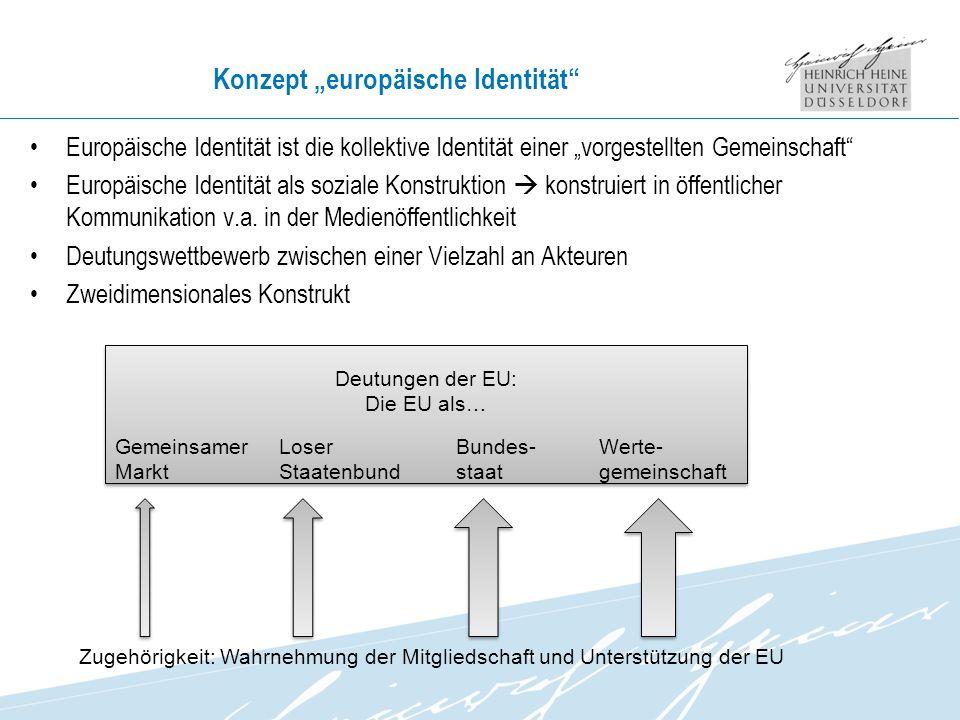 Konzept europäische Identität Zugehörigkeit: Wahrnehmung der Mitgliedschaft und Unterstützung der EU Deutungen der EU: Die EU als… Gemeinsamer Markt Werte- gemeinschaft Loser Staatenbund Bundes- staat Europäische Identität ist die kollektive Identität einer vorgestellten Gemeinschaft Europäische Identität als soziale Konstruktion konstruiert in öffentlicher Kommunikation v.a.