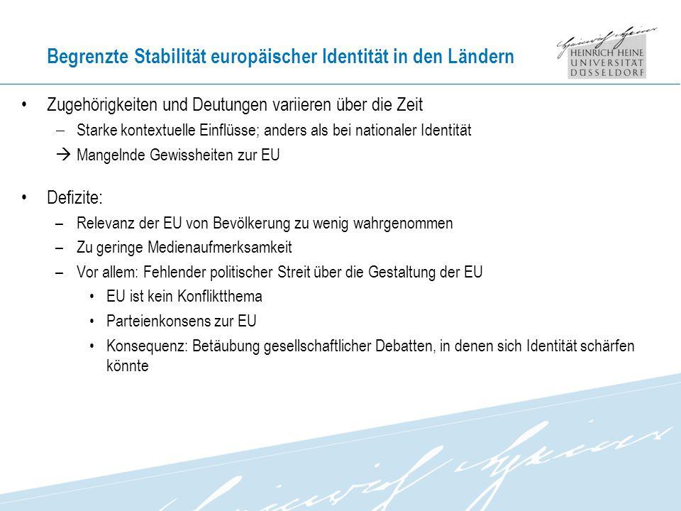 Begrenzte Stabilität europäischer Identität in den Ländern Zugehörigkeiten und Deutungen variieren über die Zeit Starke kontextuelle Einflüsse; anders als bei nationaler Identität Mangelnde Gewissheiten zur EU Defizite: –Relevanz der EU von Bevölkerung zu wenig wahrgenommen –Zu geringe Medienaufmerksamkeit –Vor allem: Fehlender politischer Streit über die Gestaltung der EU EU ist kein Konfliktthema Parteienkonsens zur EU Konsequenz: Betäubung gesellschaftlicher Debatten, in denen sich Identität schärfen könnte