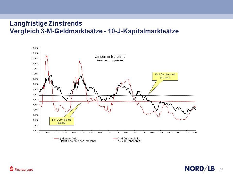 23 Langfristige Zinstrends Vergleich 3-M-Geldmarktsätze - 10-J-Kapitalmarktsätze 10-J Durchschnitt (6,74%) 3-M Durchschnitt (5,63%)