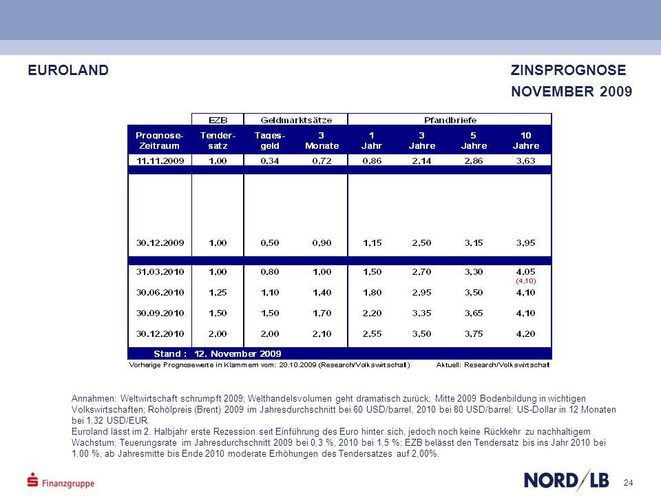 24 EUROLAND ZINSPROGNOSE NOVEMBER 2009 EurolandEuroland ZinsprognoseZinsprognose November 2009November 2009 Annahmen: Weltwirtschaft schrumpft 2009; W