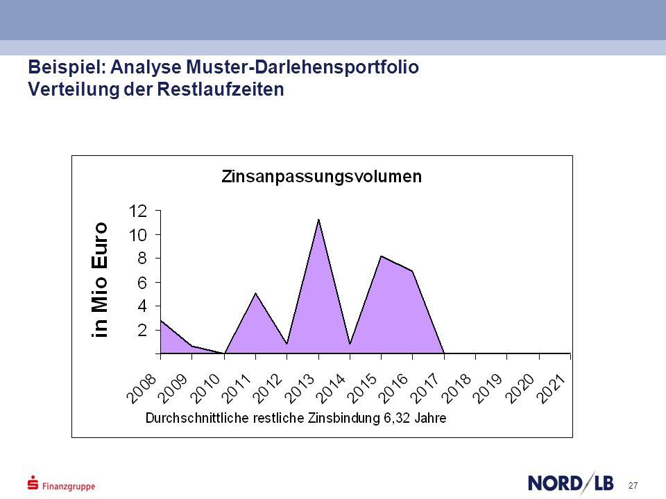 27 Beispiel: Analyse Muster-Darlehensportfolio Verteilung der Restlaufzeiten