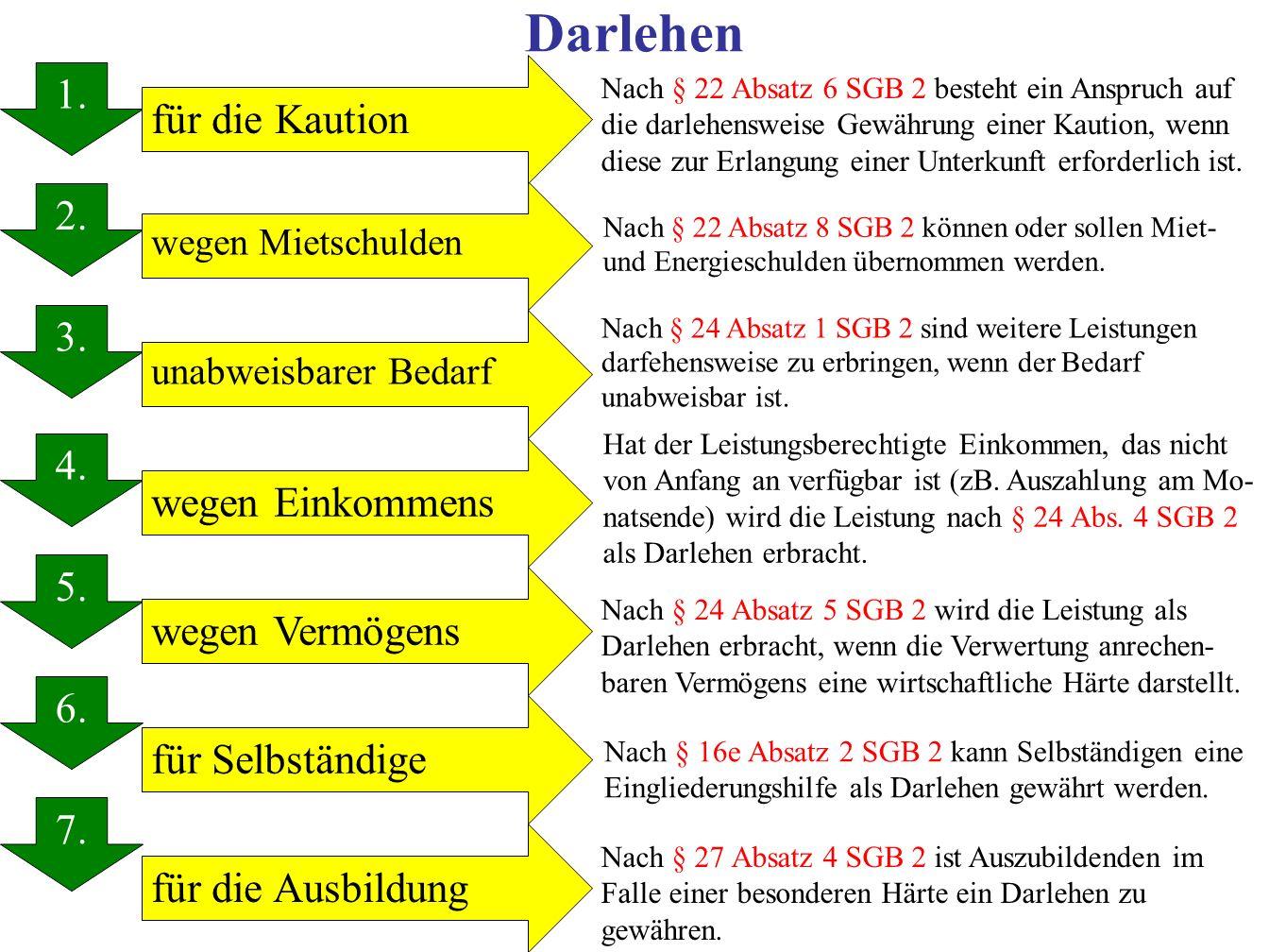 Darlehen 1.2. 3. 4. 5. 6. 7. 1.