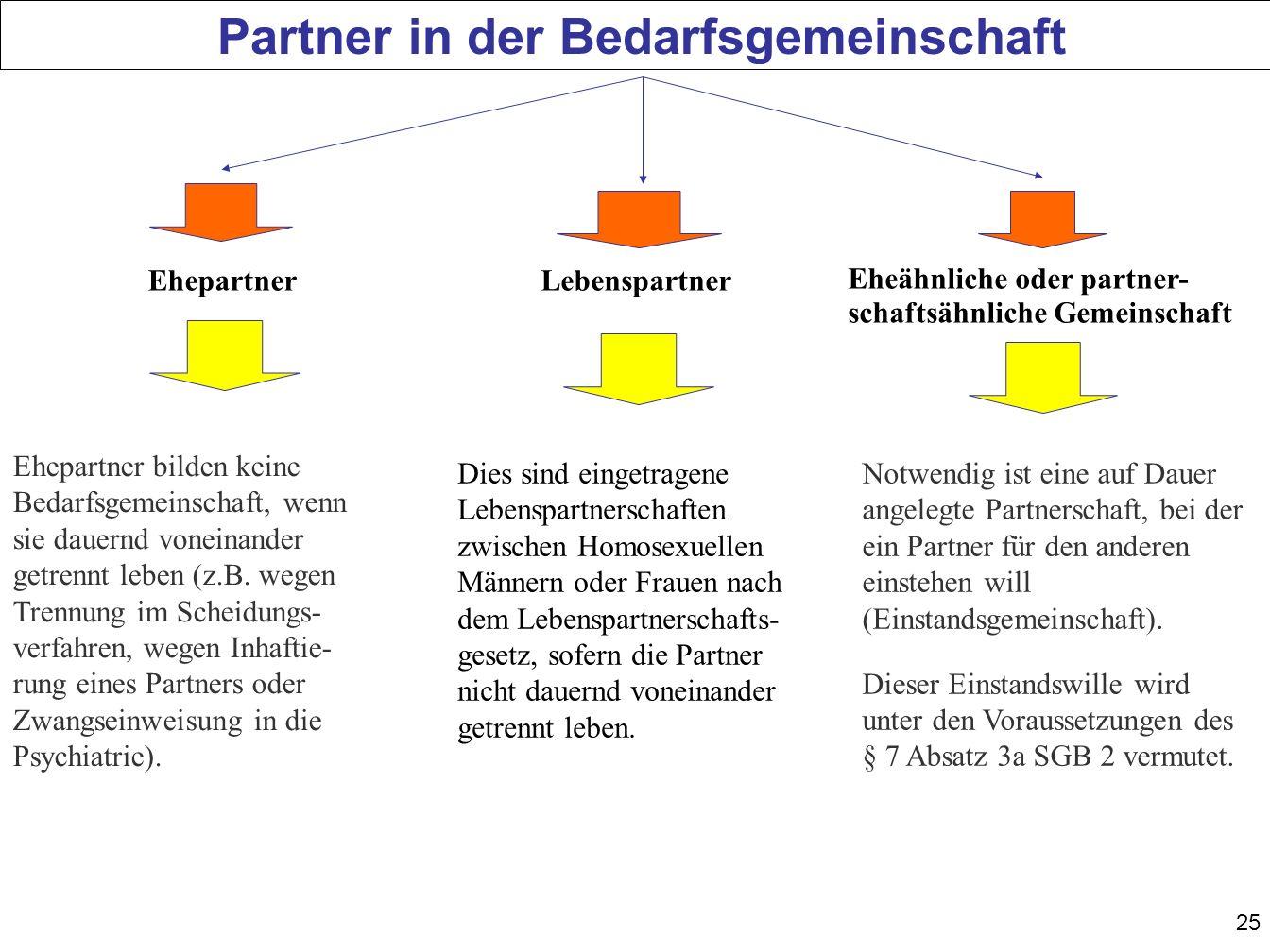 25 Partner in der Bedarfsgemeinschaft Ehepartner Eheähnliche oder partner- schaftsähnliche Gemeinschaft Lebenspartner Ehepartner bilden keine Bedarfsgemeinschaft, wenn sie dauernd voneinander getrennt leben (z.B.