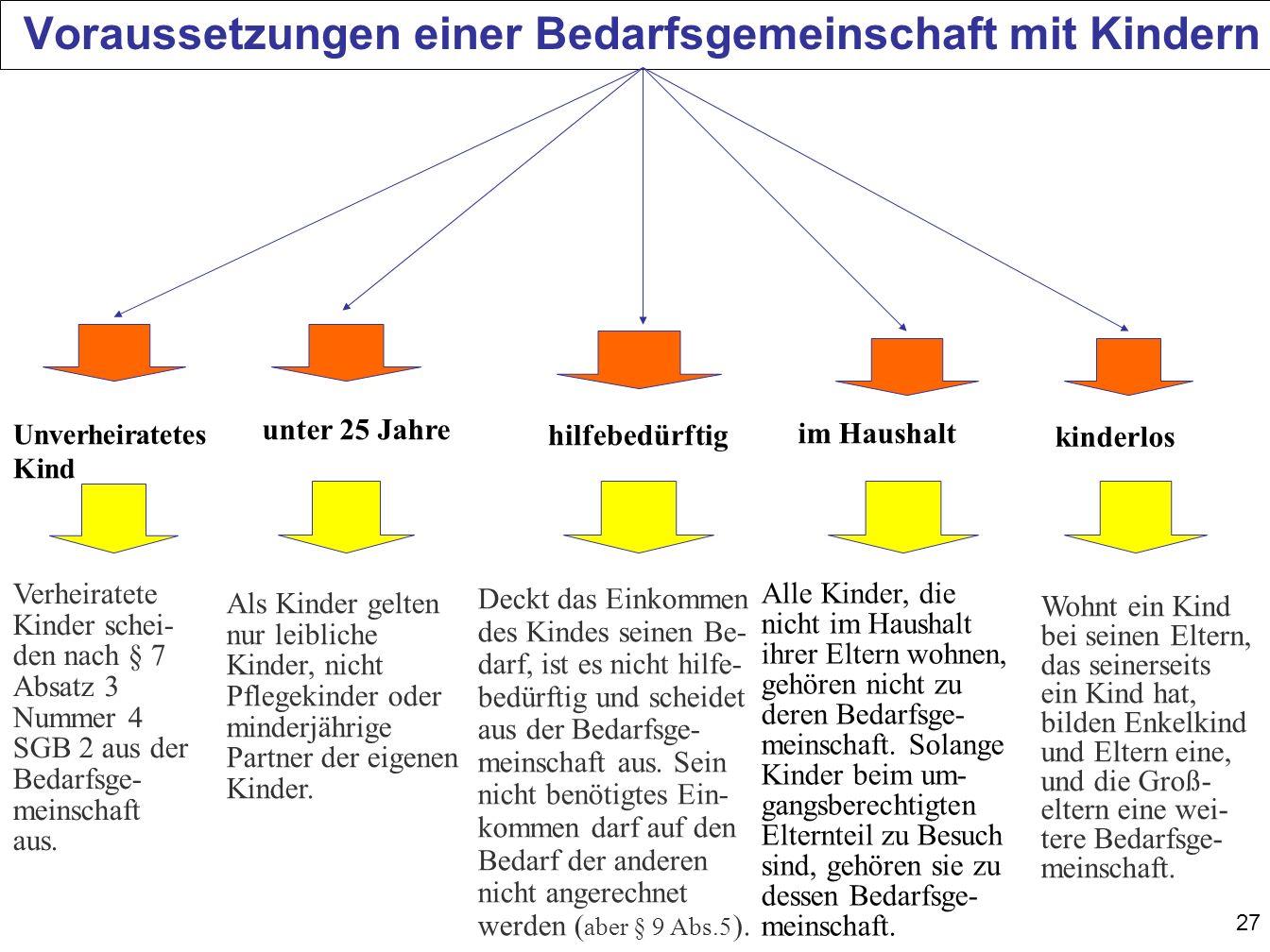27 Voraussetzungen einer Bedarfsgemeinschaft mit Kindern Unverheiratetes Kind unter 25 Jahre im Haushalt hilfebedürftig kinderlos Verheiratete Kinder schei- den nach § 7 Absatz 3 Nummer 4 SGB 2 aus der Bedarfsge- meinschaft aus.