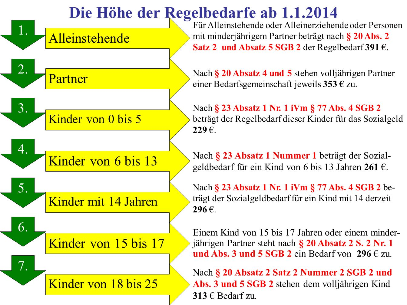Die Höhe der Regelbedarfe ab 1.1.2014 1.2. 3. 4. 5.