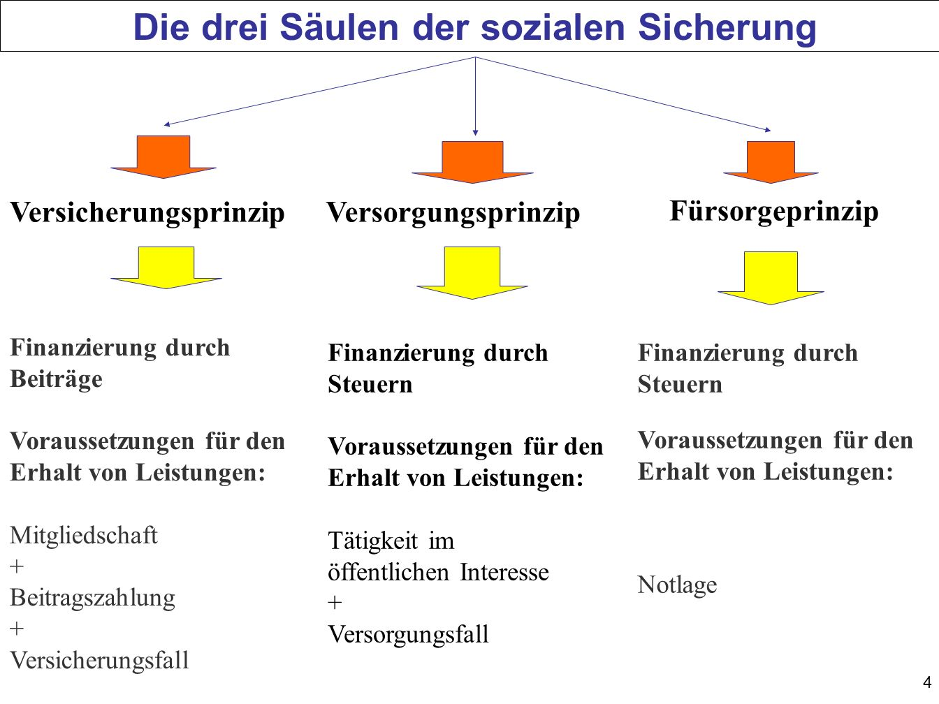 4 Die drei Säulen der sozialen Sicherung Versicherungsprinzip Fürsorgeprinzip Versorgungsprinzip Finanzierung durch Beiträge Voraussetzungen für den Erhalt von Leistungen: Mitgliedschaft + Beitragszahlung + Versicherungsfall Finanzierung durch Steuern Voraussetzungen für den Erhalt von Leistungen: Tätigkeit im öffentlichen Interesse + Versorgungsfall Finanzierung durch Steuern Voraussetzungen für den Erhalt von Leistungen: Notlage