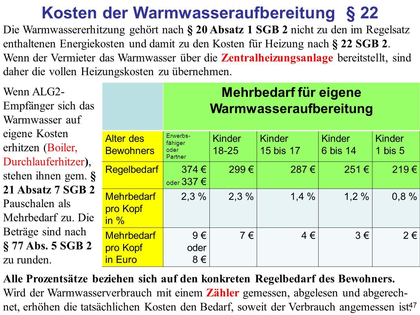 47 Kosten der Warmwasseraufbereitung § 22 Mehrbedarf für eigene Warmwasseraufbereitung Alter des Bewohners Erwerbs- fähiger oder Partner Kinder 18-25 Kinder 15 bis 17 Kinder 6 bis 14 Kinder 1 bis 5 Regelbedarf374 oder 337 299 287 251 219 Mehrbedarf pro Kopf in % 2,3 % 1,4 %1,2 %0,8 % Mehrbedarf pro Kopf in Euro 9 oder 8 7 4 3 2 Wenn ALG2- Empfänger sich das Warmwasser auf eigene Kosten erhitzen (Boiler, Durchlauferhitzer), stehen ihnen gem.