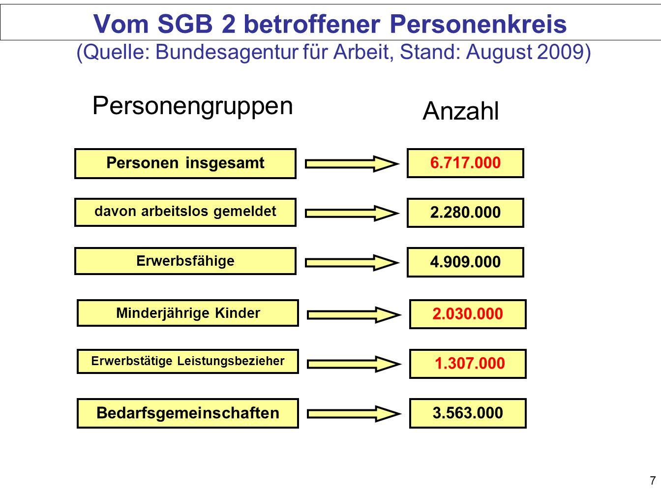 68 Berechnungsbeispiel 3: Versicherungen Arbeitnehmer AN möchte ALG II für seine Bedarfsgemeinschaft beantragen.