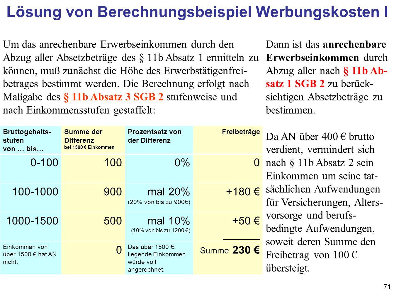 71 Lösung von Berechnungsbeispiel Werbungskosten I Bruttogehalts- stufen von … bis… Summe der Differenz bei 1500 Einkommen Prozentsatz von der Differenz Freibeträge 0-1001000%0 100-1000900mal 20% (20% von bis zu 900) +180 1000-1500500mal 10% (10% von bis zu 1200 ) +50 ______ Einkommen von über 1500 hat AN nicht.