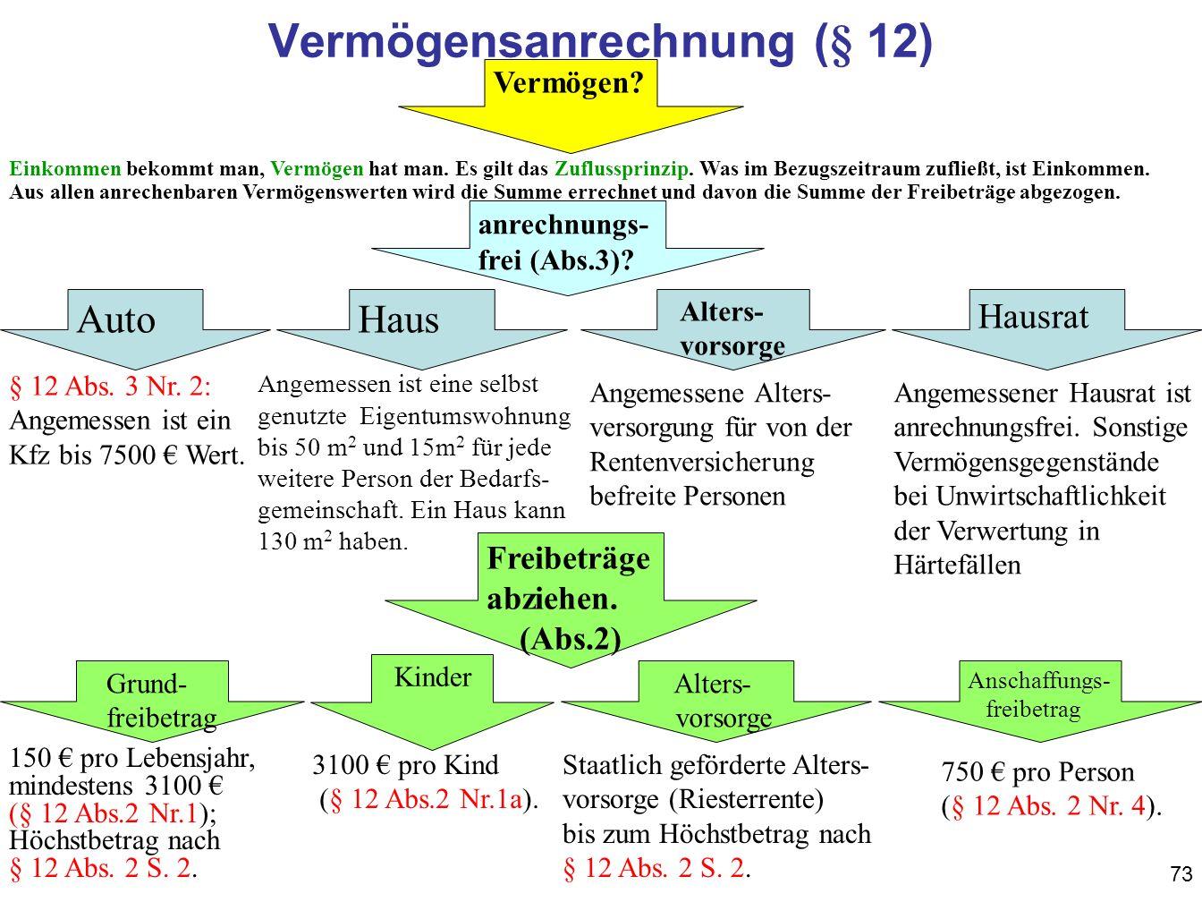 73 Vermögensanrechnung (§ 12) Vermögen.anrechnungs- frei (Abs.3).