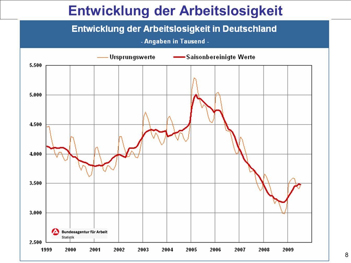 9 Verhältnis von Arbeitslosigkeit und Beschäftigung