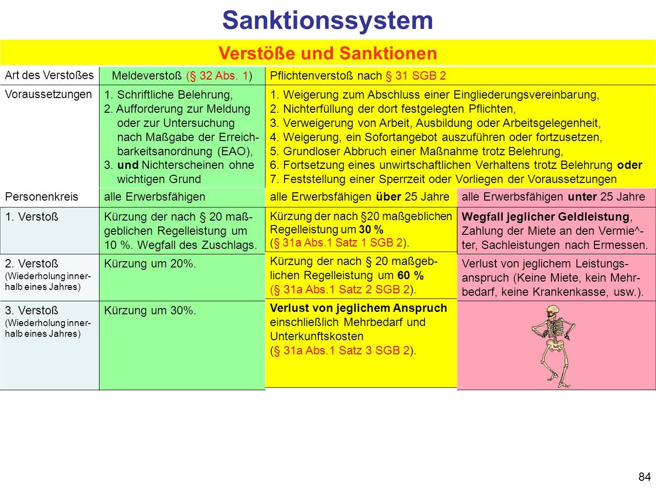 84 Sanktionssystem Personenkreisalle Erwerbsfähigen 1.