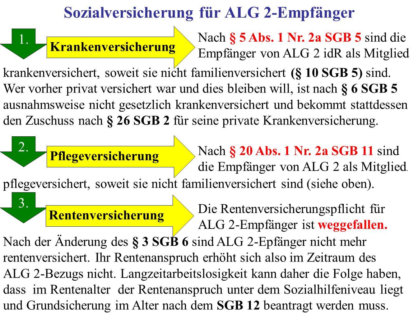 Sozialversicherung für ALG 2-Empfänger 1.2. 3. 1.