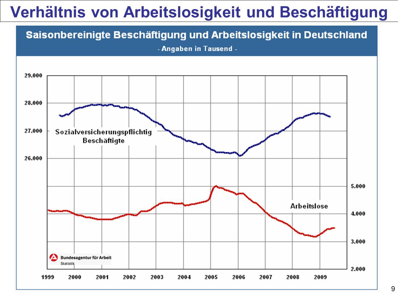 90 1-Euro-Jobs (Arbeitsgelegenheiten gem.§ 2 Abs.