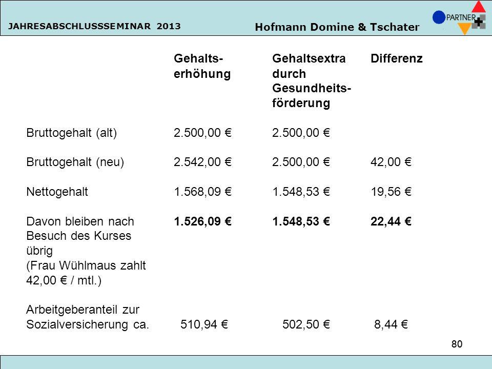 Hofmann Domine & Tschater JAHRESABSCHLUSSSEMINAR 2013 80 Gehalts-Gehaltsextra Differenz erhöhungdurch Gesundheits- förderung Bruttogehalt (alt)2.500,0