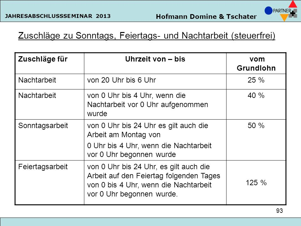 Hofmann Domine & Tschater JAHRESABSCHLUSSSEMINAR 2013 93 Zuschläge zu Sonntags, Feiertags- und Nachtarbeit (steuerfrei) Zuschläge fürUhrzeit von – bis