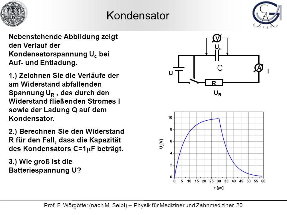 Prof. F. Wörgötter (nach M. Seibt) -- Physik für Mediziner und Zahnmediziner 20 Kondensator Nebenstehende Abbildung zeigt den Verlauf der Kondensators