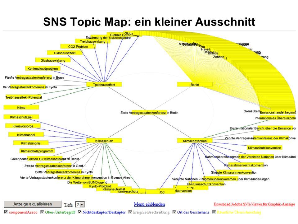 SNS Topic Map: ein kleiner Ausschnitt