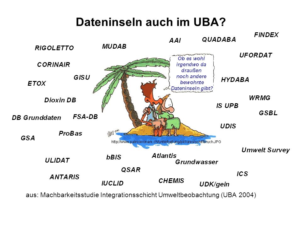 Dateninseln auch im UBA? aus: Machbarkeitsstudie Integrationsschicht Umweltbeobachtung (UBA 2004)