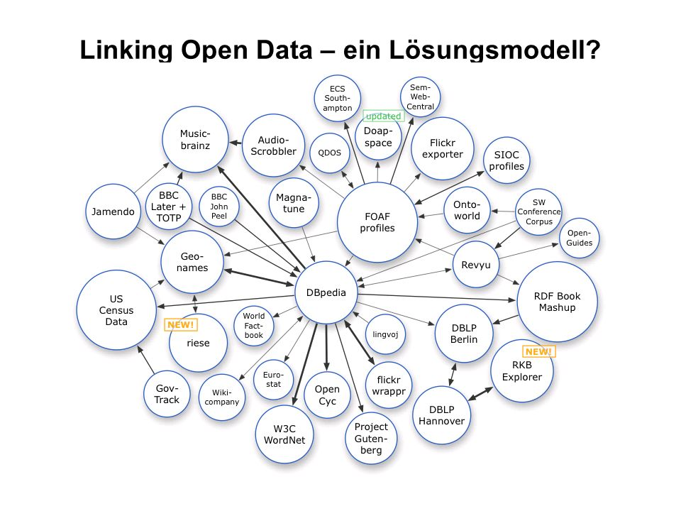 Linking Open Data – ein Lösungsmodell