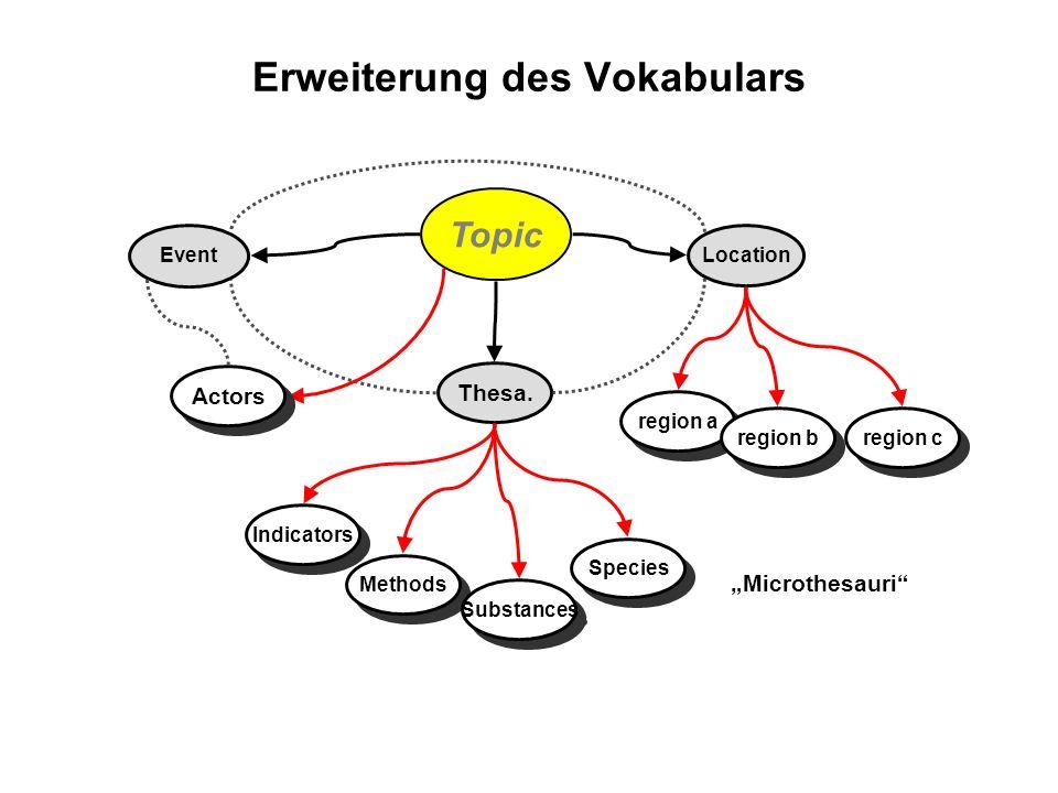 Erweiterung des Vokabulars Thesa. Location Topic Event region a region b region c Actors Microthesauri Indicators Methods Substances Species