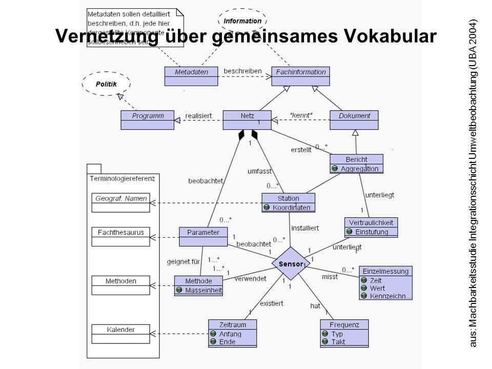 Vernetzung über gemeinsames Vokabular aus: Machbarkeitsstudie Integrationsschicht Umweltbeobachtung (UBA 2004)