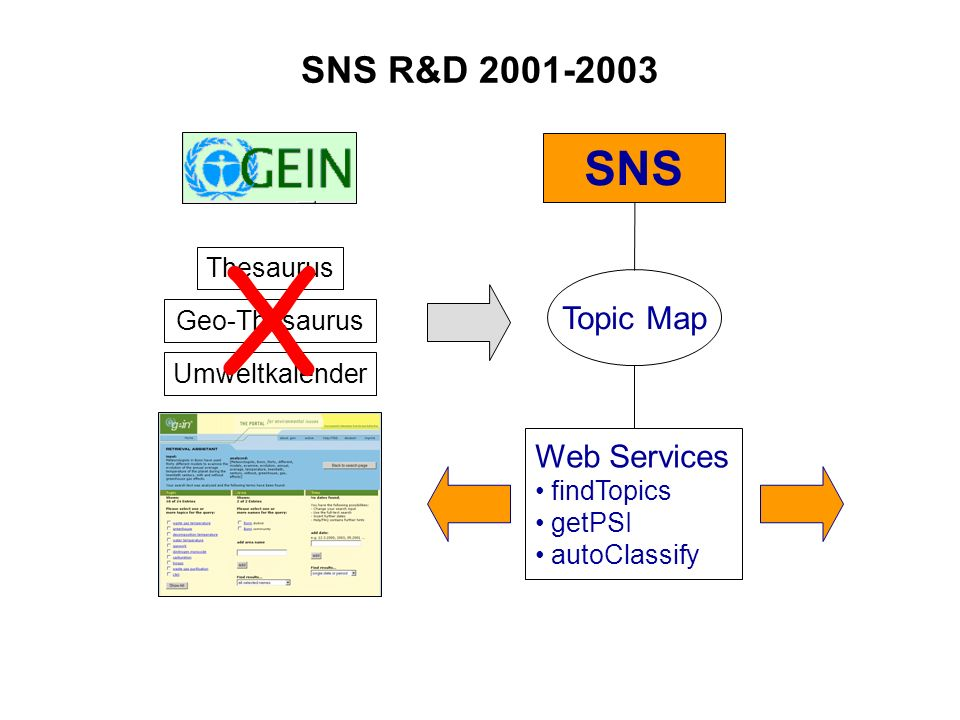 SNS R&D 2001-2003 SNS Thesaurus Topic Map Web Services findTopics getPSI autoClassify Geo-Thesaurus Umweltkalender X