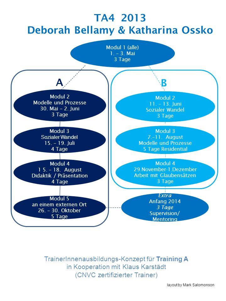 TA4 2013 Deborah Bellamy & Katharina Ossko Modul 1 (alle) 1. – 3. Mai 3 Tage Modul 2 Modelle und Prozesse 30. Mai – 2. Juni 3 Tage Modul 3 Sozialer Wa
