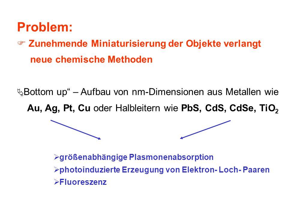 Problem: Zunehmende Miniaturisierung der Objekte verlangt neue chemische Methoden Bottom up – Aufbau von nm-Dimensionen aus Metallen wie Au, Ag, Pt, C