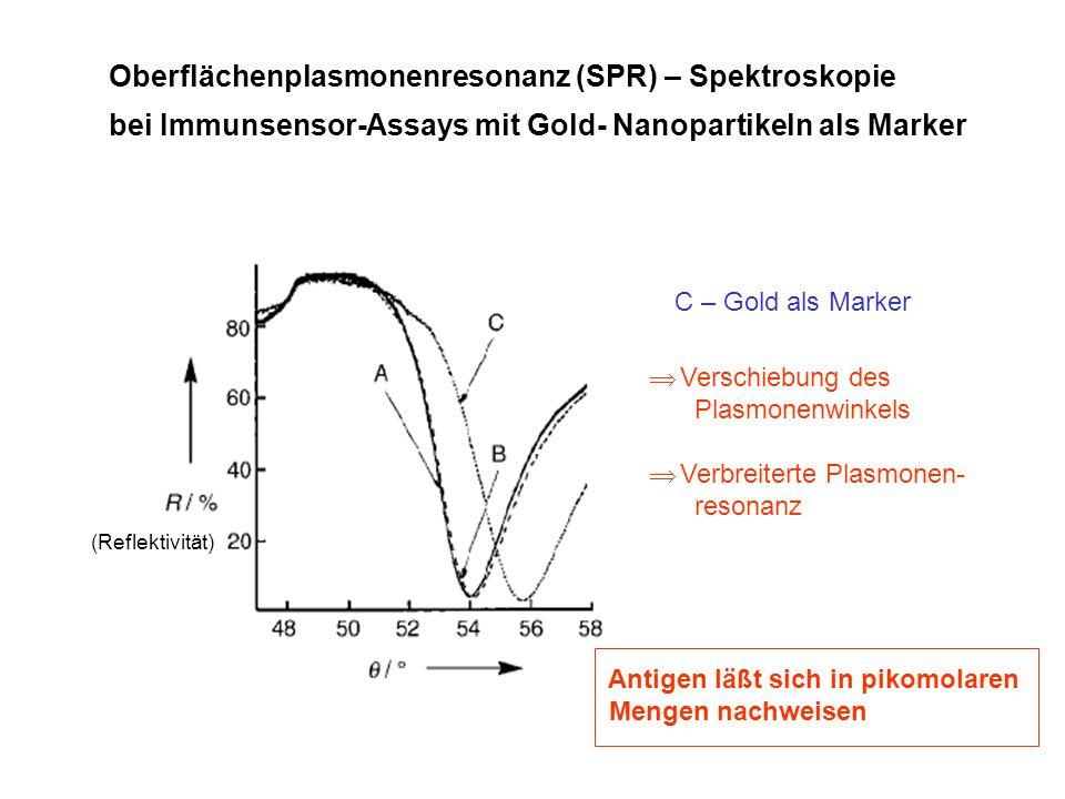 Oberflächenplasmonenresonanz (SPR) – Spektroskopie bei Immunsensor-Assays mit Gold- Nanopartikeln als Marker (Reflektivität) C – Gold als Marker Versc