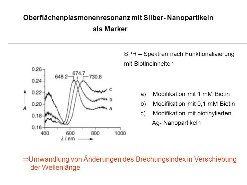 Oberflächenplasmonenresonanz mit Silber- Nanopartikeln als Marker SPR – Spektren nach Funktionaliaierung mit Biotineinheiten a)Modifikation mit 1 mM B