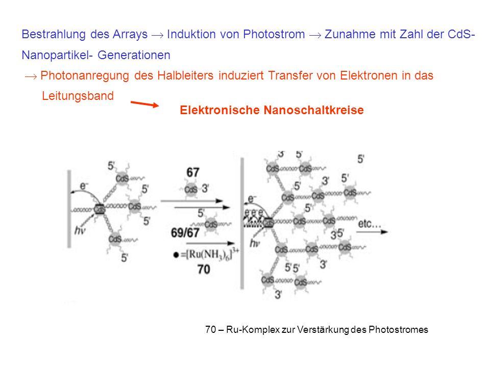 70 – Ru-Komplex zur Verstärkung des Photostromes Bestrahlung des Arrays Induktion von Photostrom Zunahme mit Zahl der CdS- Nanopartikel- Generationen