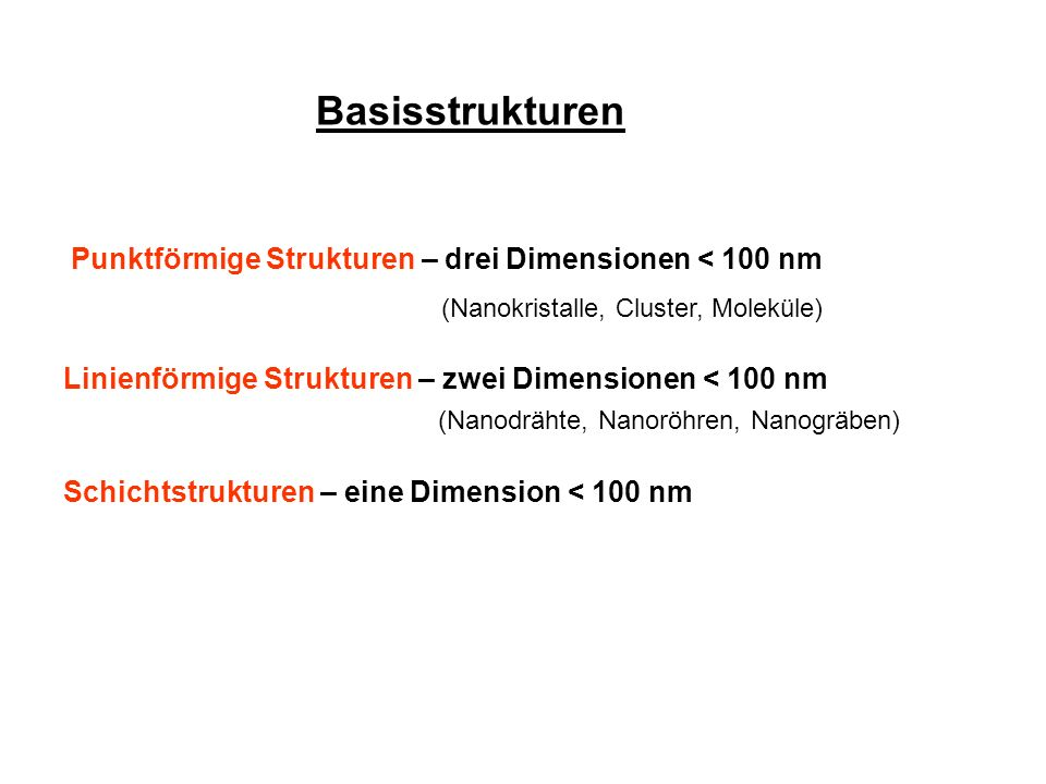 Basisstrukturen Punktförmige Strukturen – drei Dimensionen < 100 nm (Nanokristalle, Cluster, Moleküle) Linienförmige Strukturen – zwei Dimensionen < 1